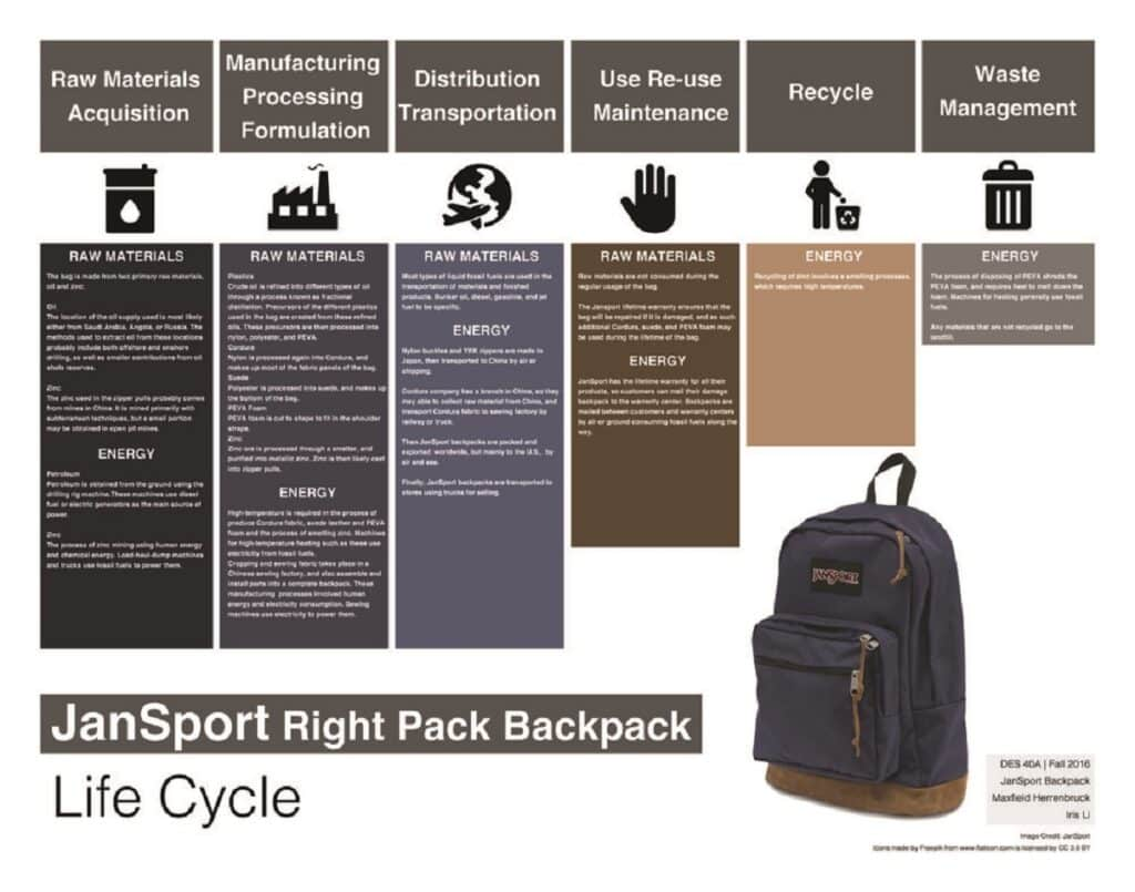 What Material are JanSport Backpacks Made of?